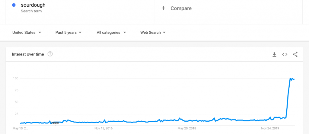 "Google Trends - ""Sourdough"" increasing in popularity"