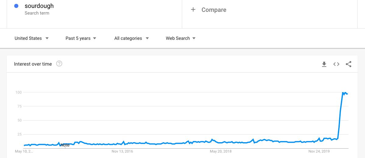 "Google Trends - ""Sourdough"" increasing in popularity"