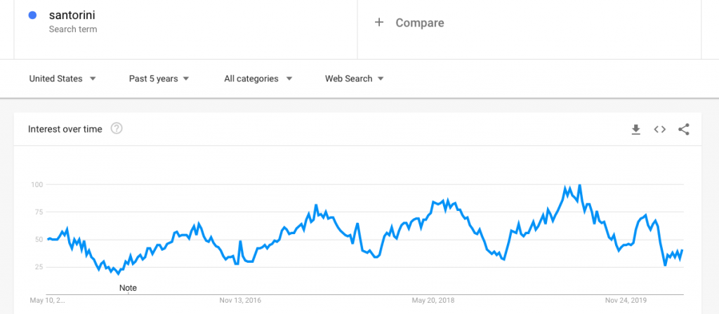 "Google Trends: Search Popularity of ""Santorini"" over Time"