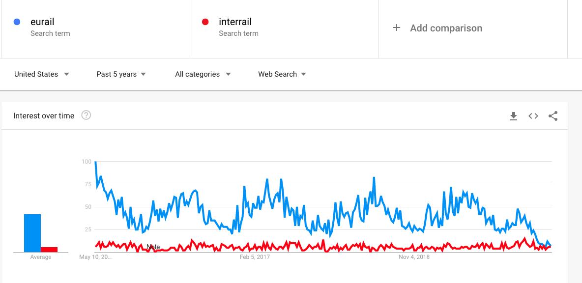 Google Trends - Word Comparison